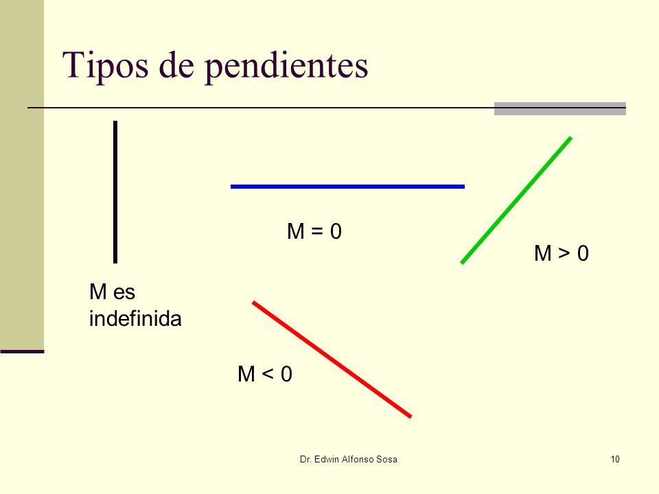 Tipos de pendientes M = 0 M > 0 M es indefinida M < 0