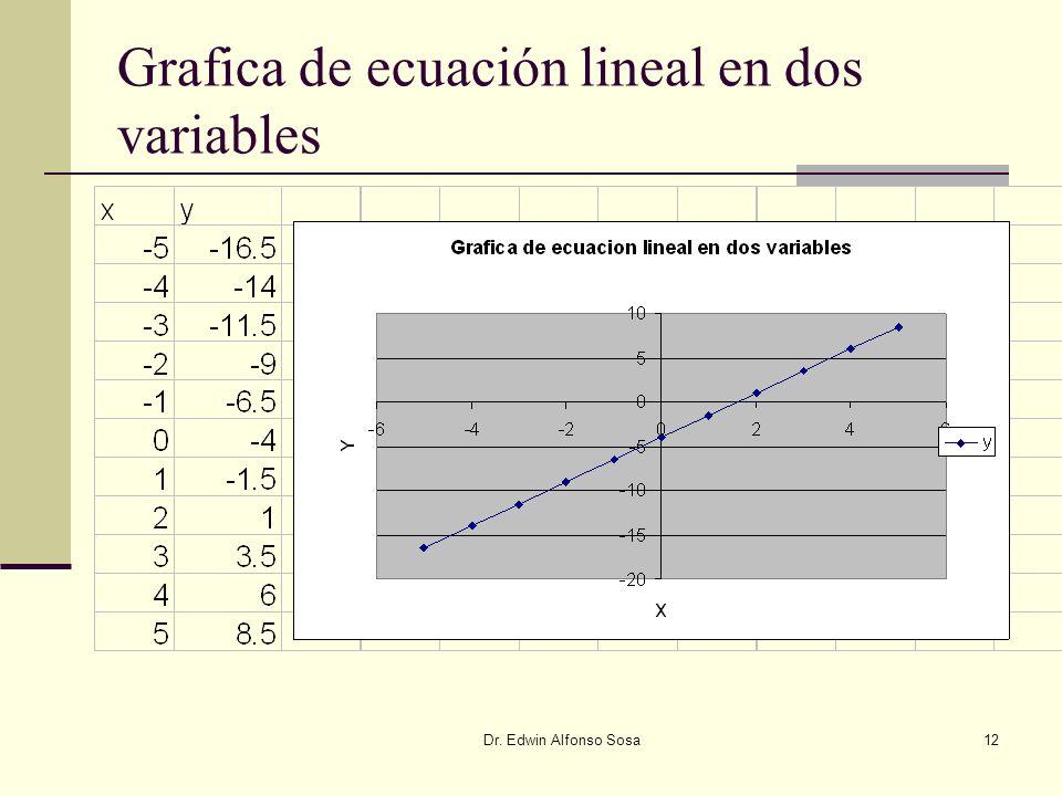Grafica de ecuación lineal en dos variables