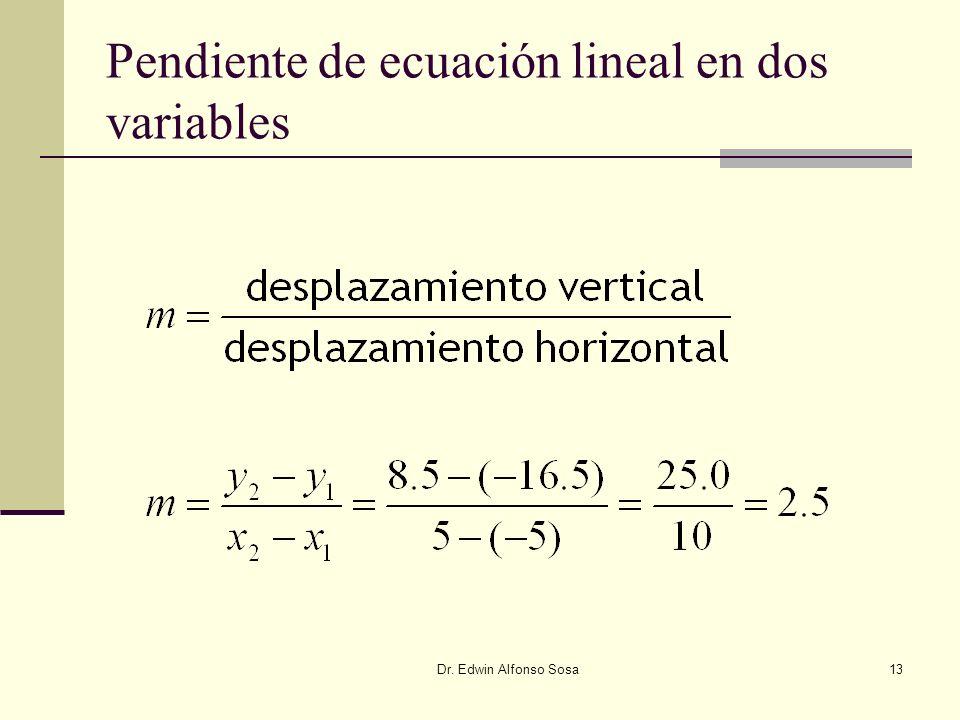Pendiente de ecuación lineal en dos variables