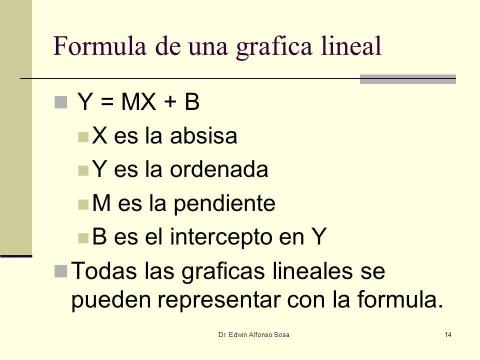 Formula de una grafica lineal