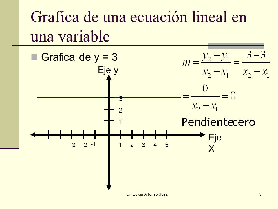 Grafica de una ecuación lineal en una variable