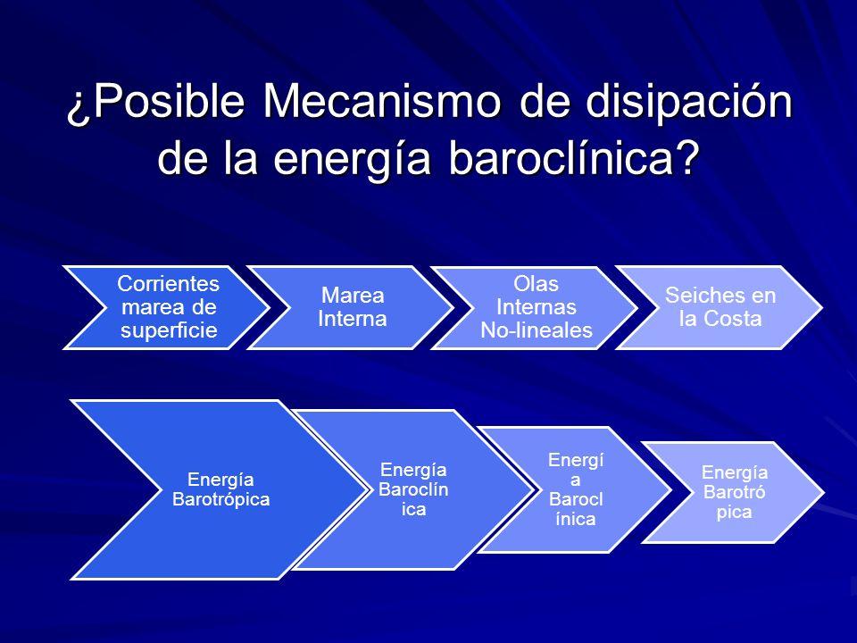 ¿Posible Mecanismo de disipación de la energía baroclínica