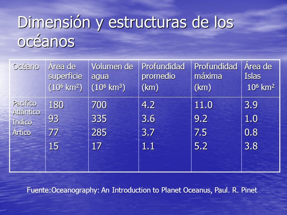 Dimensión y estructuras de los océanos