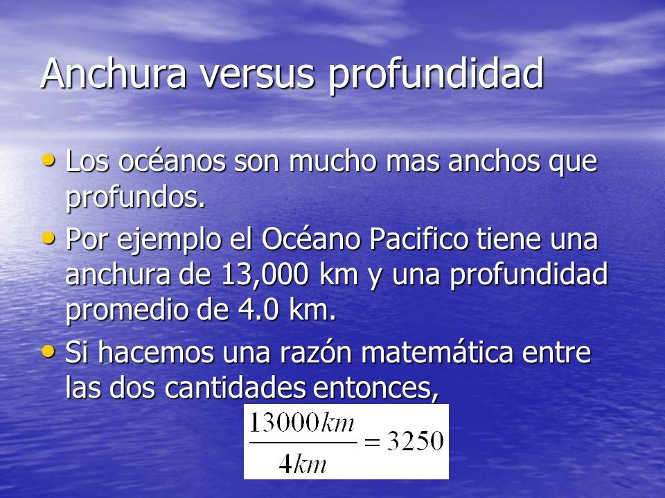 Anchura versus profundidad