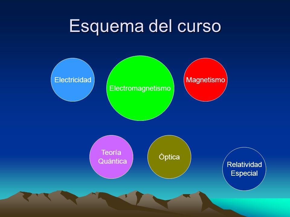 Esquema del curso Electromagnetismo Electricidad Magnetismo Teoría