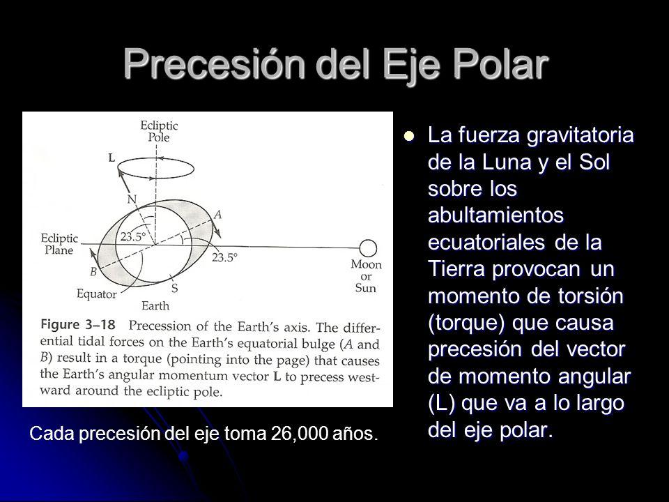 Precesión del Eje Polar