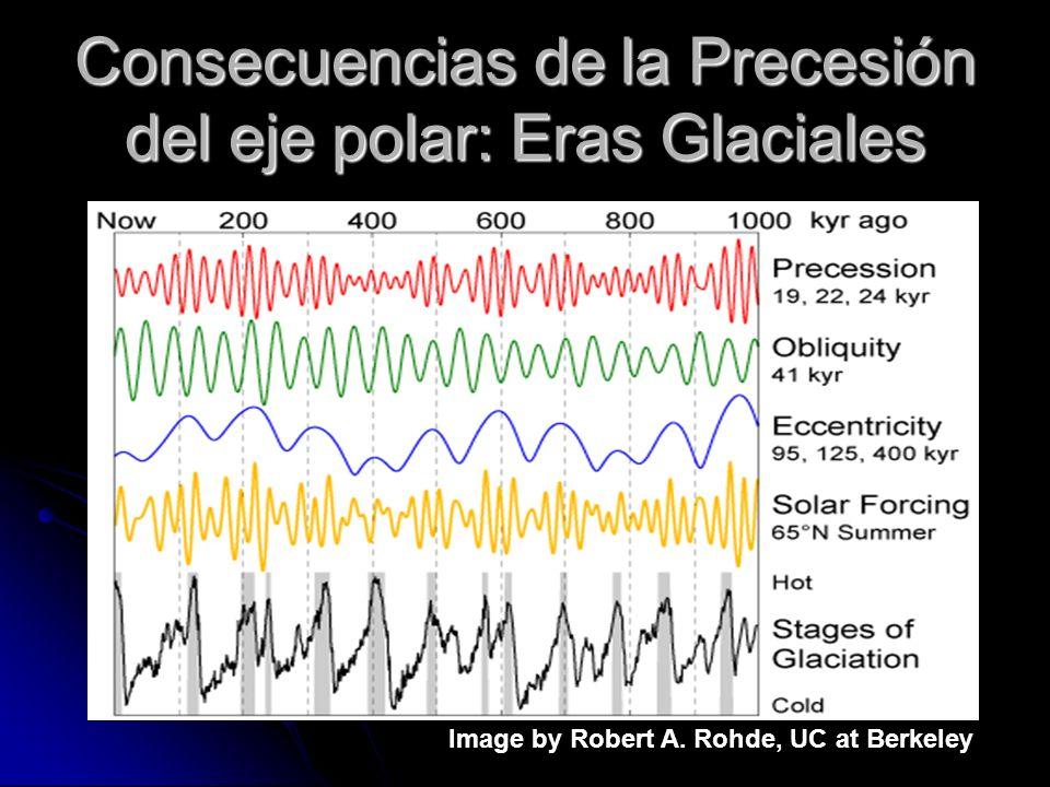 Consecuencias de la Precesión del eje polar: Eras Glaciales