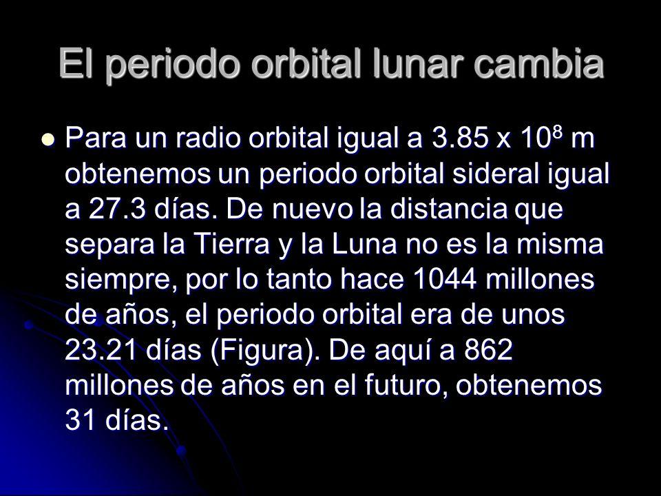El periodo orbital lunar cambia