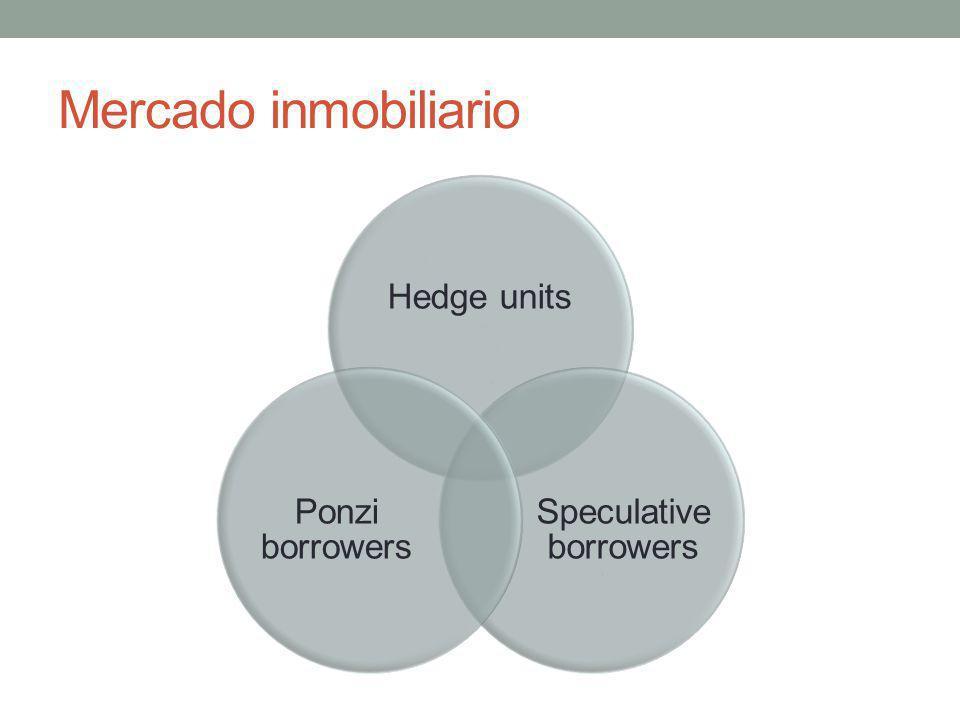 Speculative borrowers