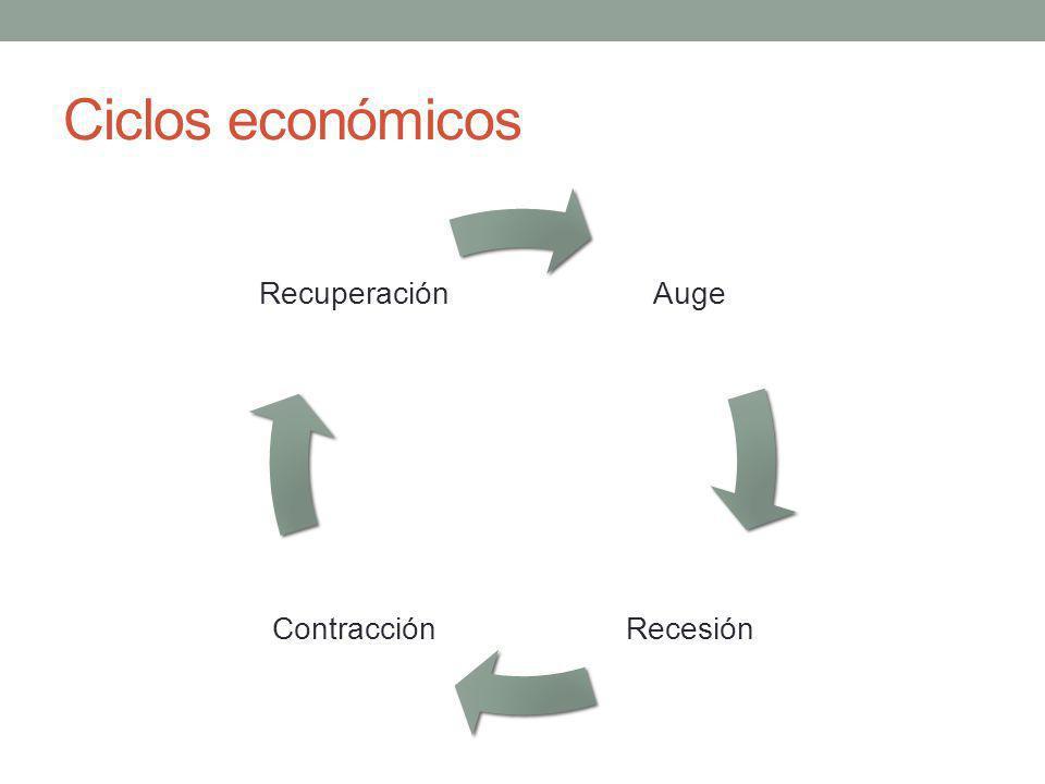 Ciclos económicos Auge Recesión Contracción Recuperación