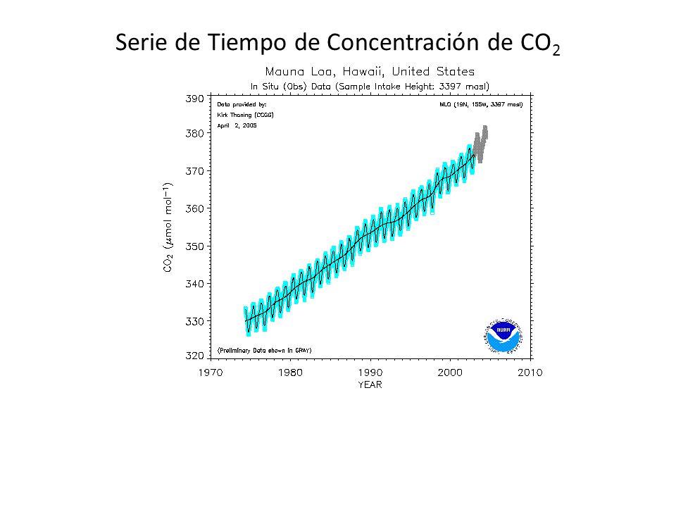 Serie de Tiempo de Concentración de CO2