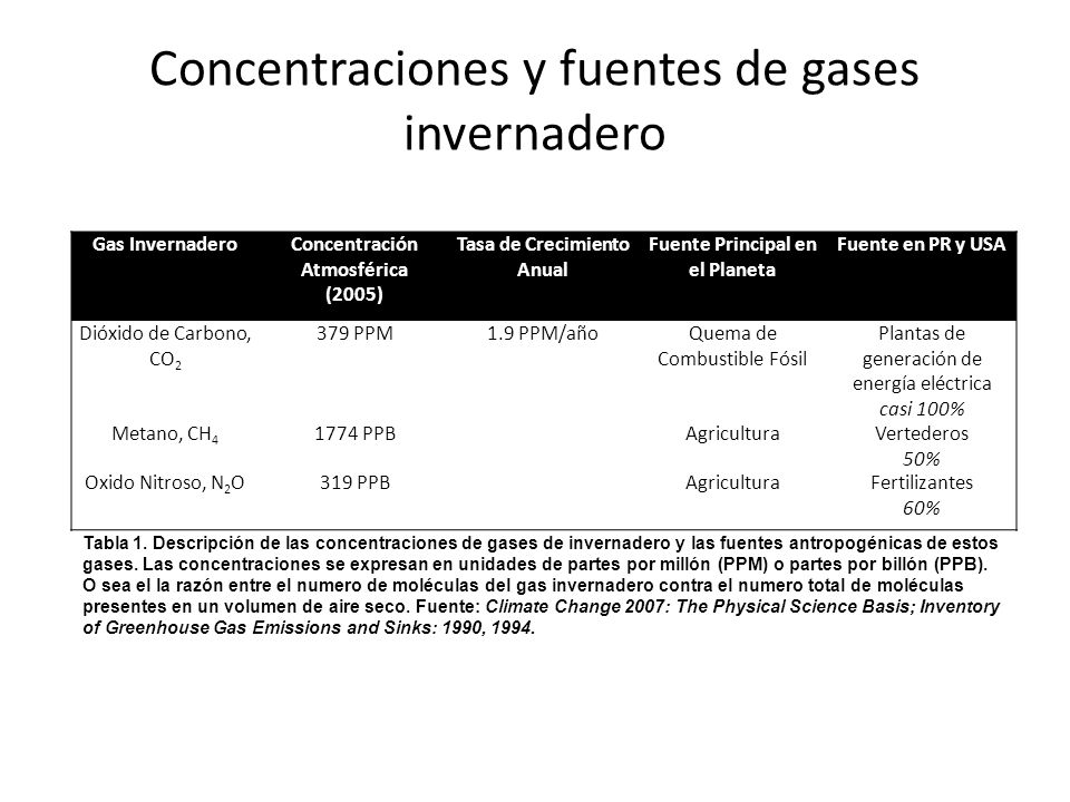 Concentraciones y fuentes de gases invernadero