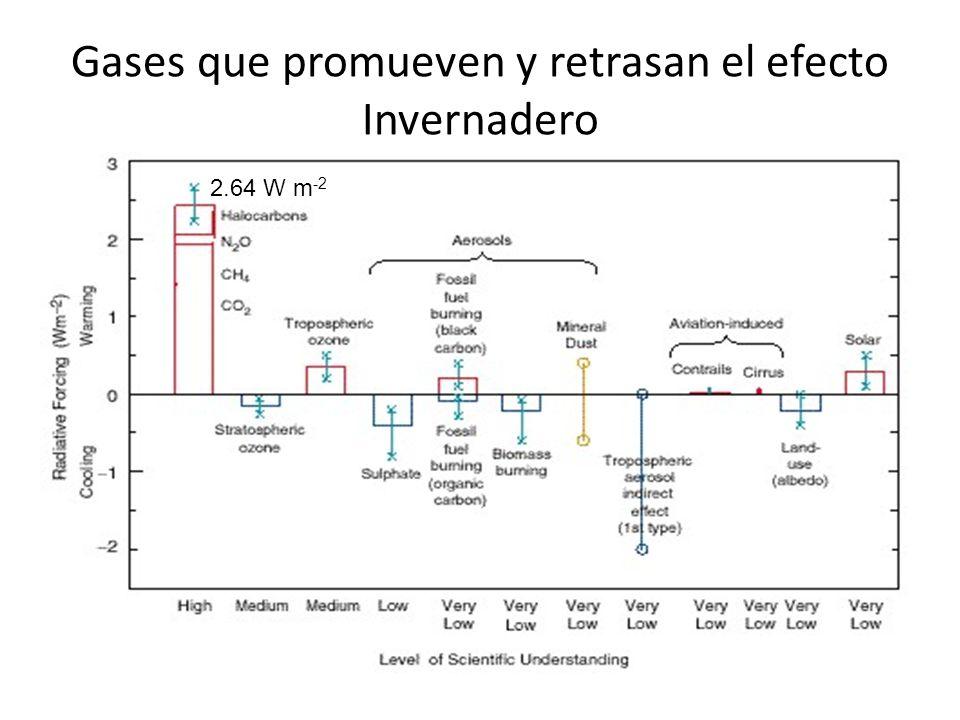 Gases que promueven y retrasan el efecto Invernadero