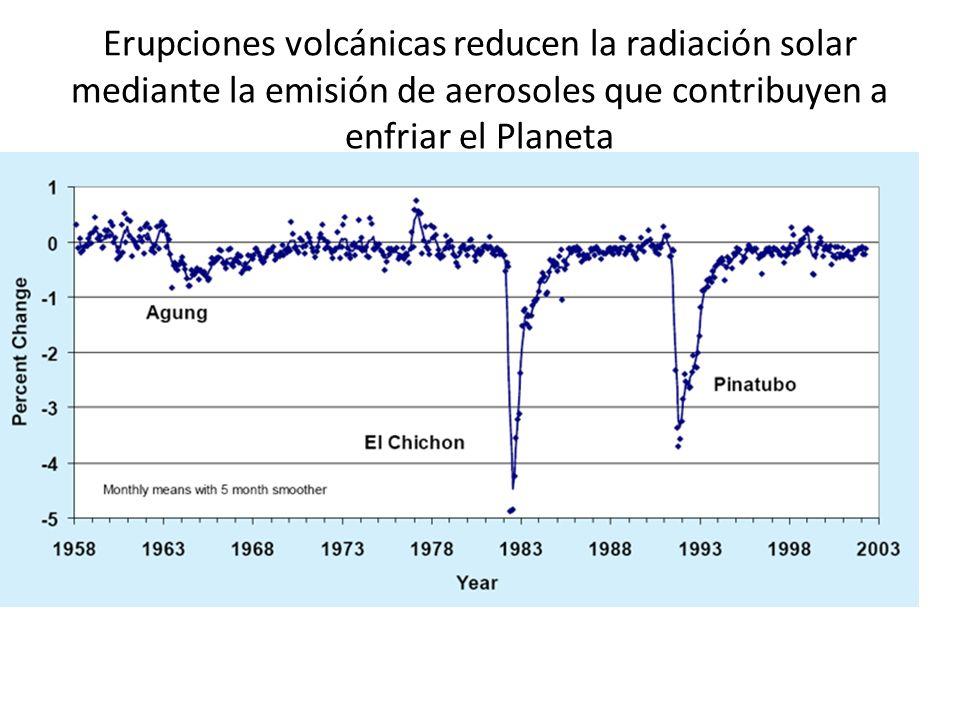 Erupciones volcánicas reducen la radiación solar mediante la emisión de aerosoles que contribuyen a enfriar el Planeta