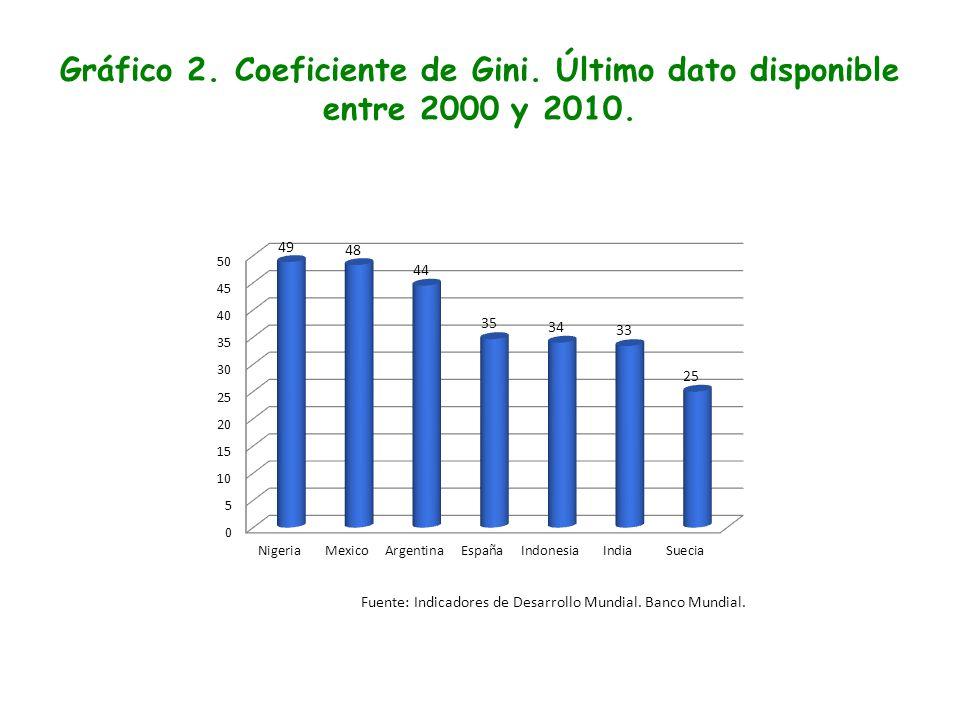 Gráfico 2. Coeficiente de Gini