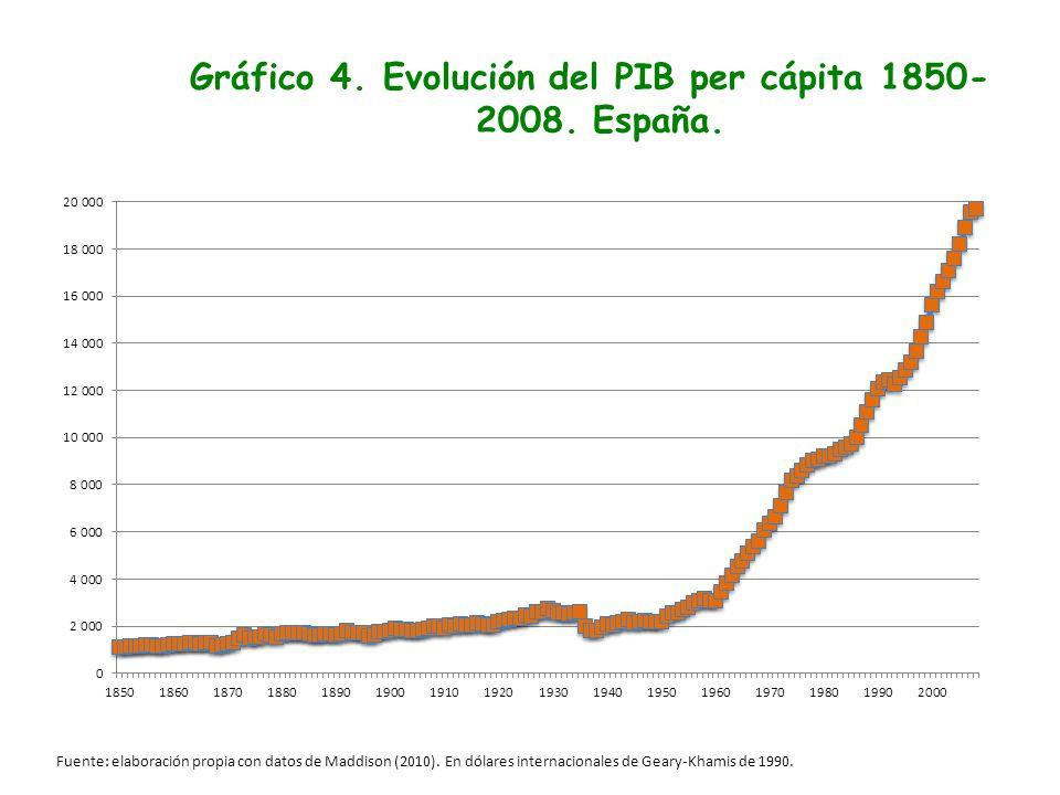 Gráfico 4. Evolución del PIB per cápita 1850-2008. España.
