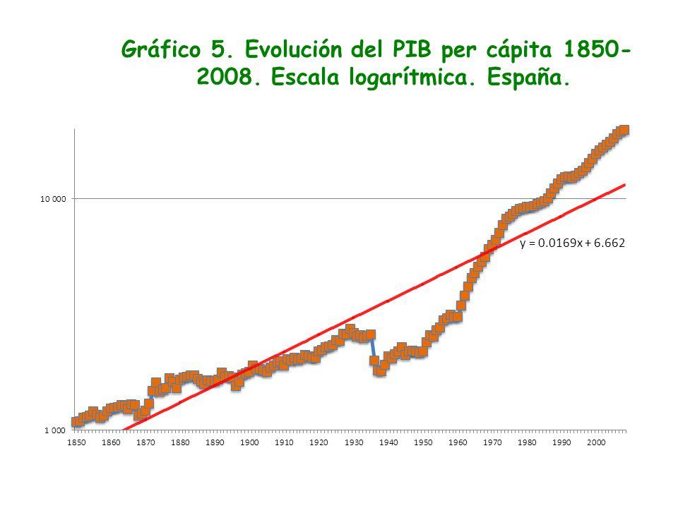 Gráfico 5. Evolución del PIB per cápita 1850-2008. Escala logarítmica