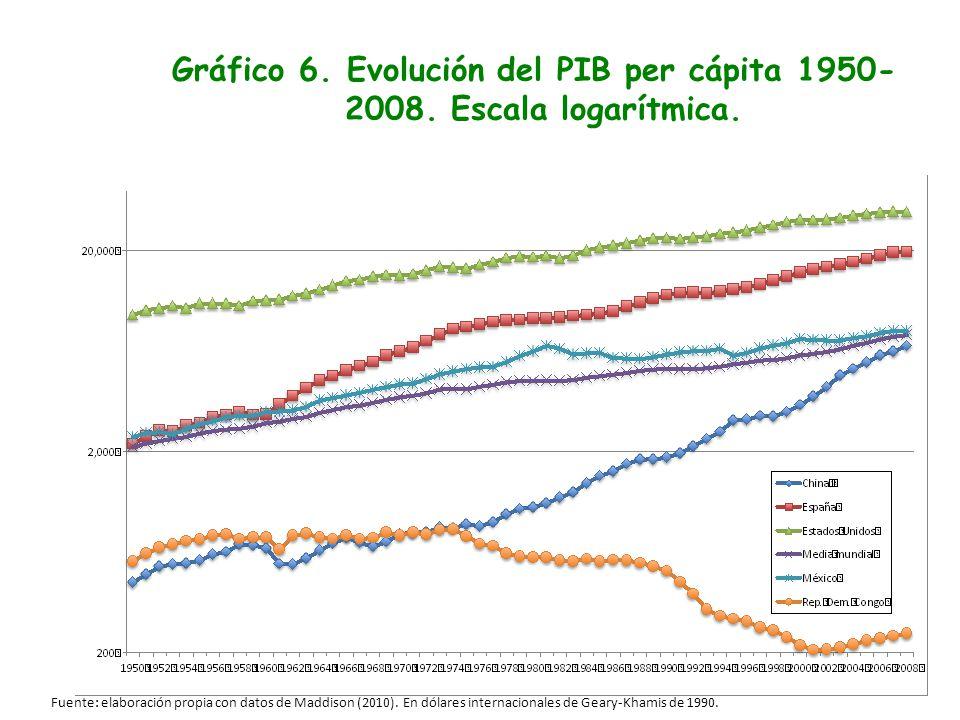 Gráfico 6. Evolución del PIB per cápita 1950-2008. Escala logarítmica.