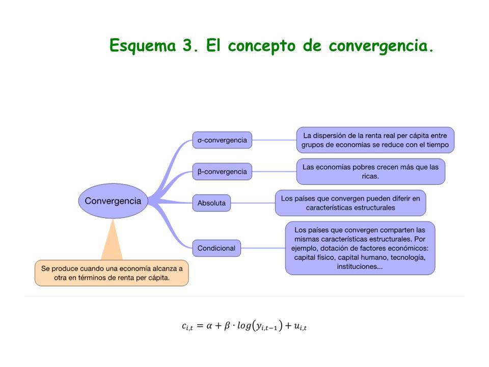Esquema 3. El concepto de convergencia.