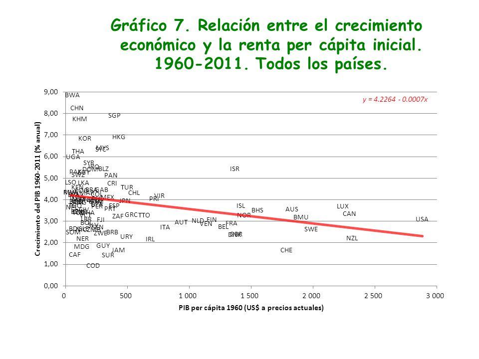Gráfico 7. Relación entre el crecimiento económico y la renta per cápita inicial.