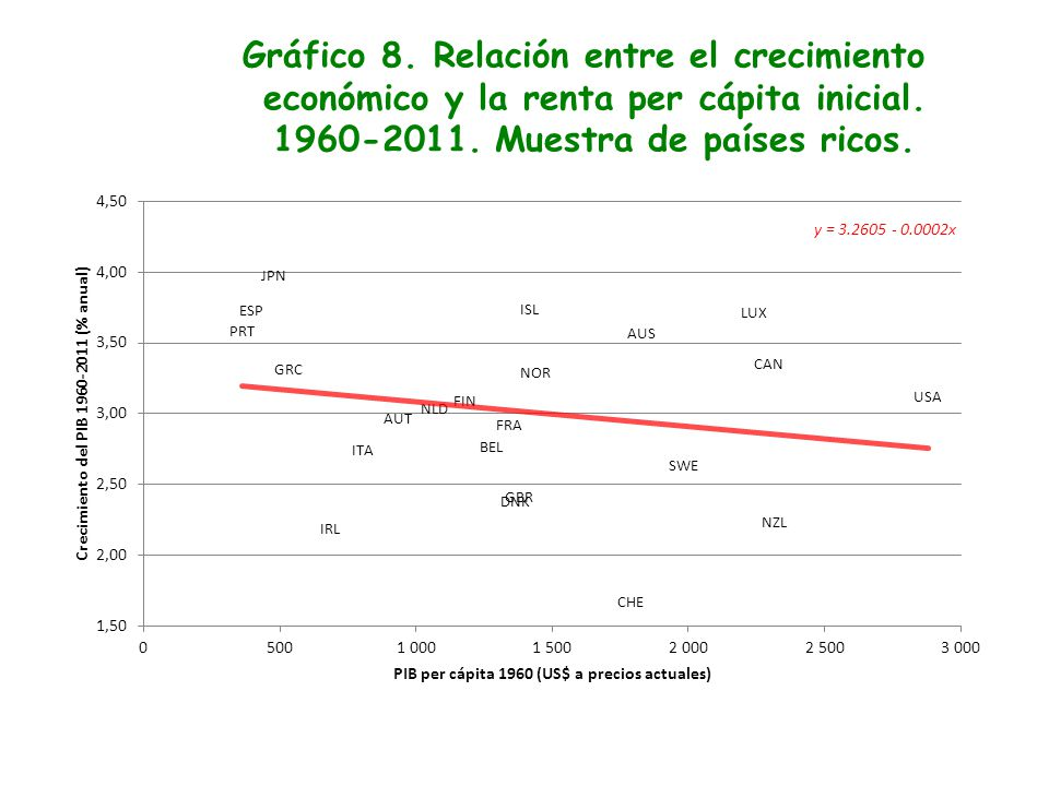 Gráfico 8. Relación entre el crecimiento económico y la renta per cápita inicial.