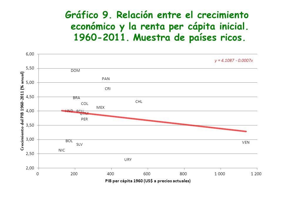 Gráfico 9. Relación entre el crecimiento económico y la renta per cápita inicial.