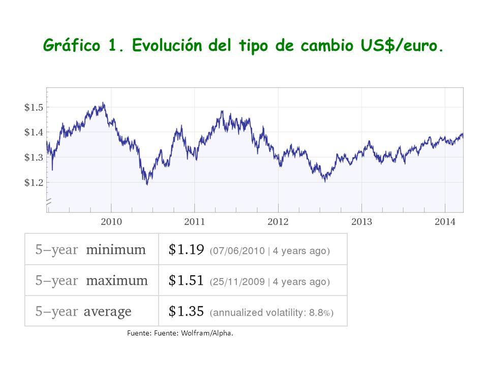 Gráfico 1. Evolución del tipo de cambio US$/euro.