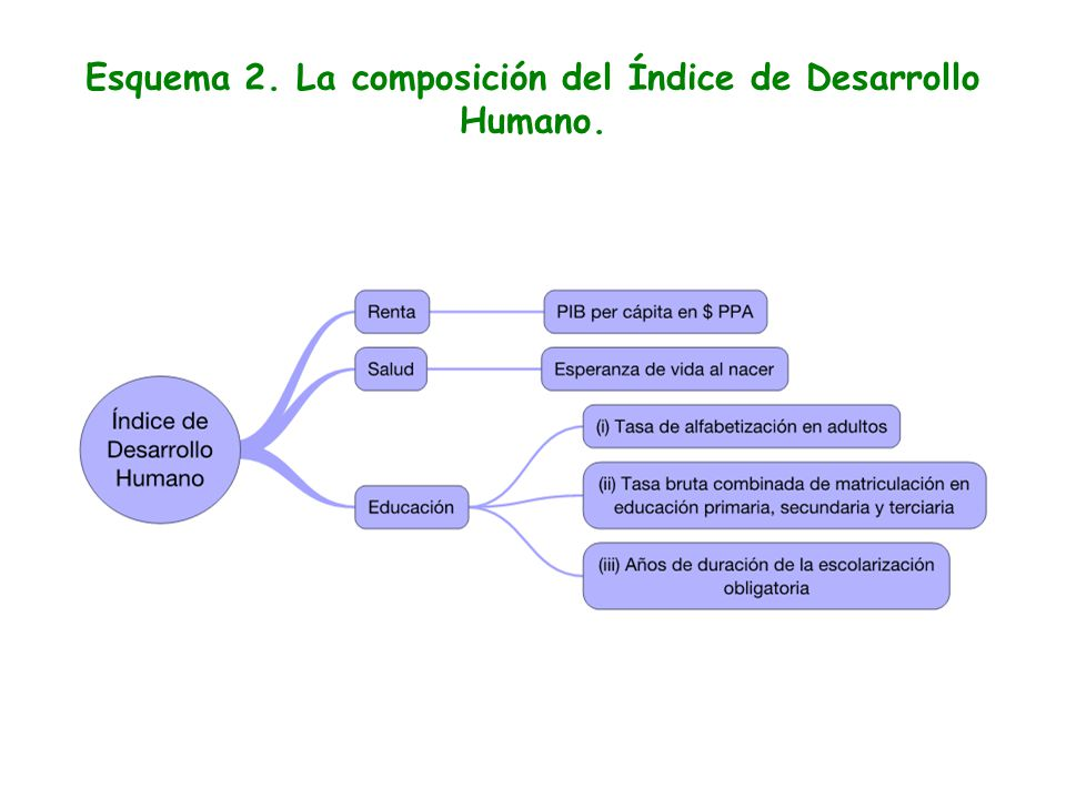 Esquema 2. La composición del Índice de Desarrollo Humano.