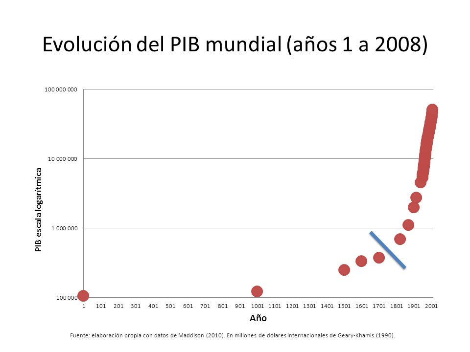 Evolución del PIB mundial (años 1 a 2008)