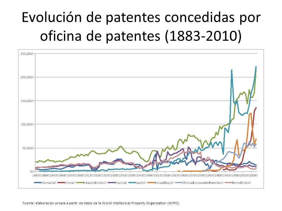 Evolución de patentes concedidas por oficina de patentes (1883-2010)