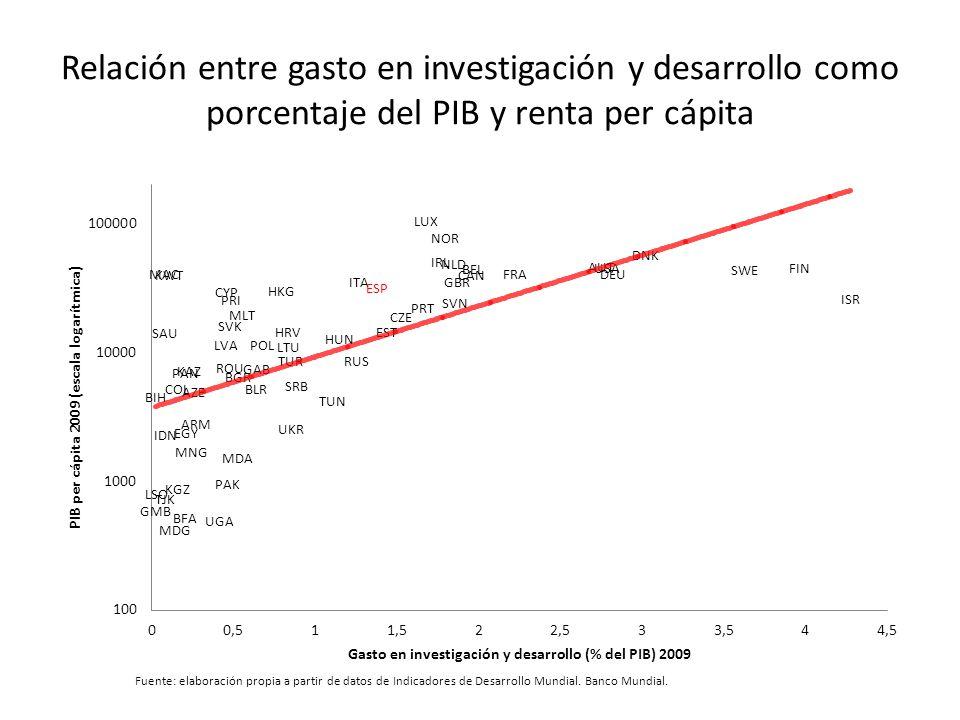 Relación entre gasto en investigación y desarrollo como porcentaje del PIB y renta per cápita