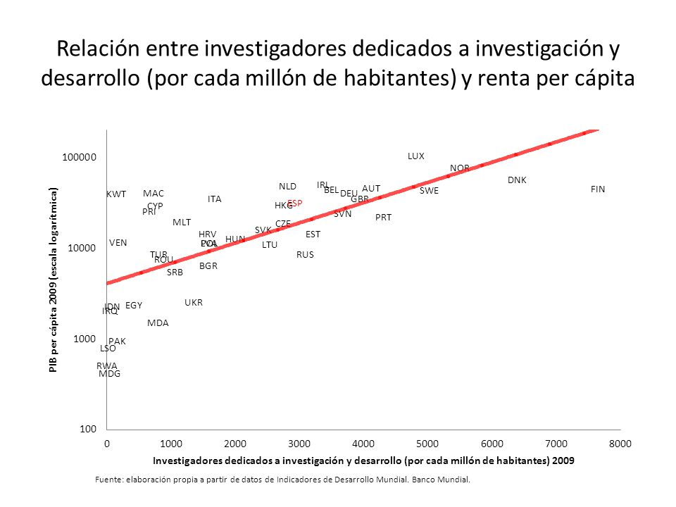 Relación entre investigadores dedicados a investigación y desarrollo (por cada millón de habitantes) y renta per cápita