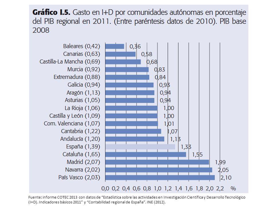 Fuente: informe COTEC 2013 con datos de Estadística sobre las actividades en Investigación Científica y Desarrollo Tecnológico