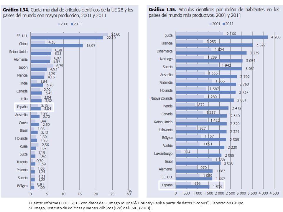 Fuente: informe COTEC 2013 con datos de SCImago Journal & Country Rank a partir de datos Scopus . Elaboración Grupo