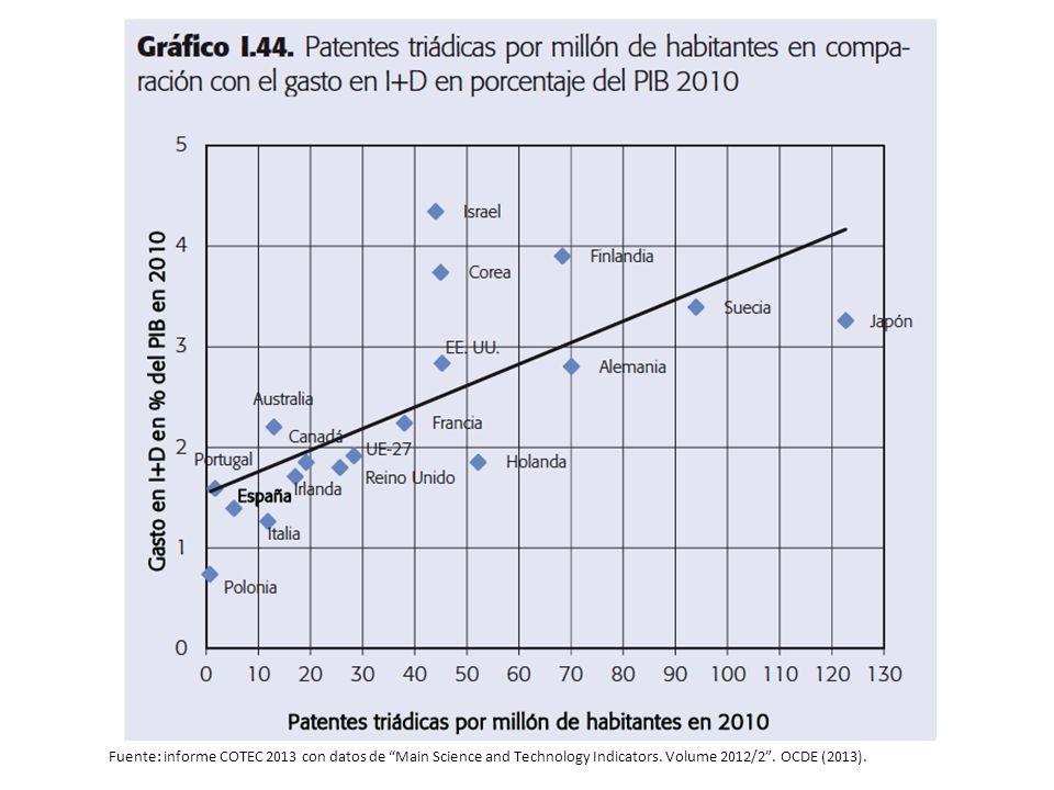 Fuente: informe COTEC 2013 con datos de Main Science and Technology Indicators.