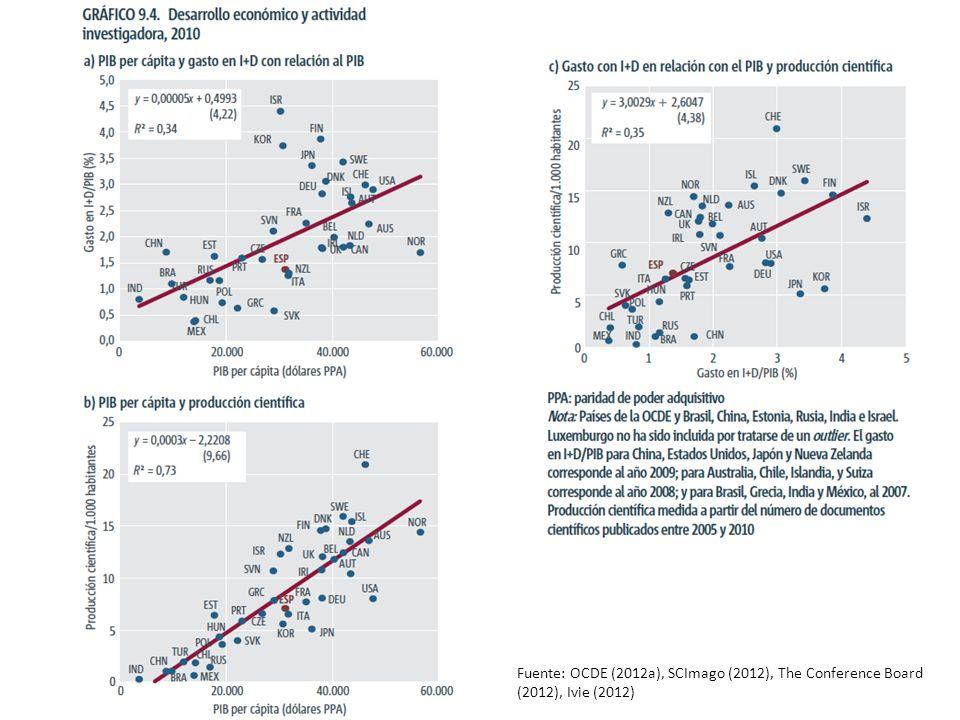 Fuente: OCDE (2012a), SCImago (2012), The Conference Board (2012), Ivie (2012)