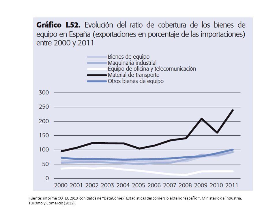 Fuente: informe COTEC 2013 con datos de DataComex