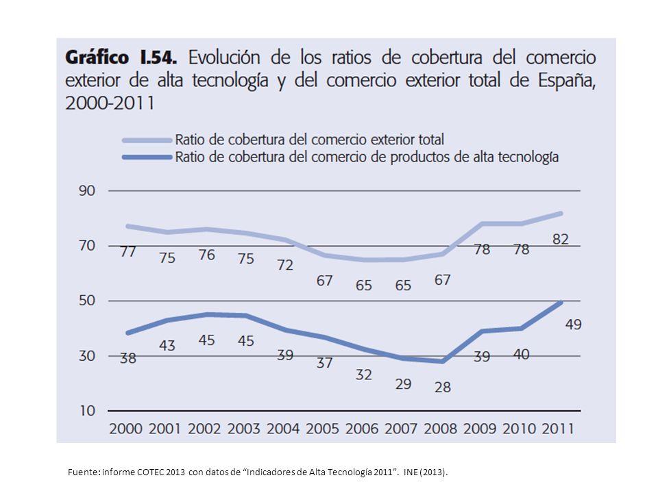 Fuente: informe COTEC 2013 con datos de Indicadores de Alta Tecnología 2011 . INE (2013).