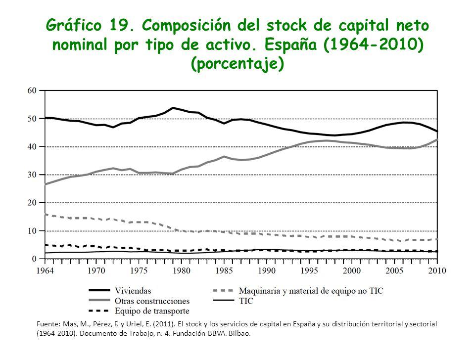Gráfico 19. Composición del stock de capital neto nominal por tipo de activo. España (1964-2010) (porcentaje)