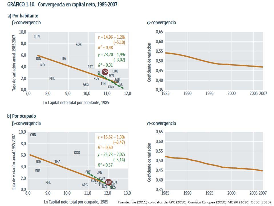 Fuente: Ivie (2011) con datos de APO (2010), Comisi