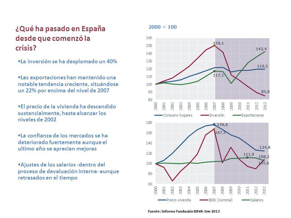 ¿Qué ha pasado en España desde que comenzó la crisis