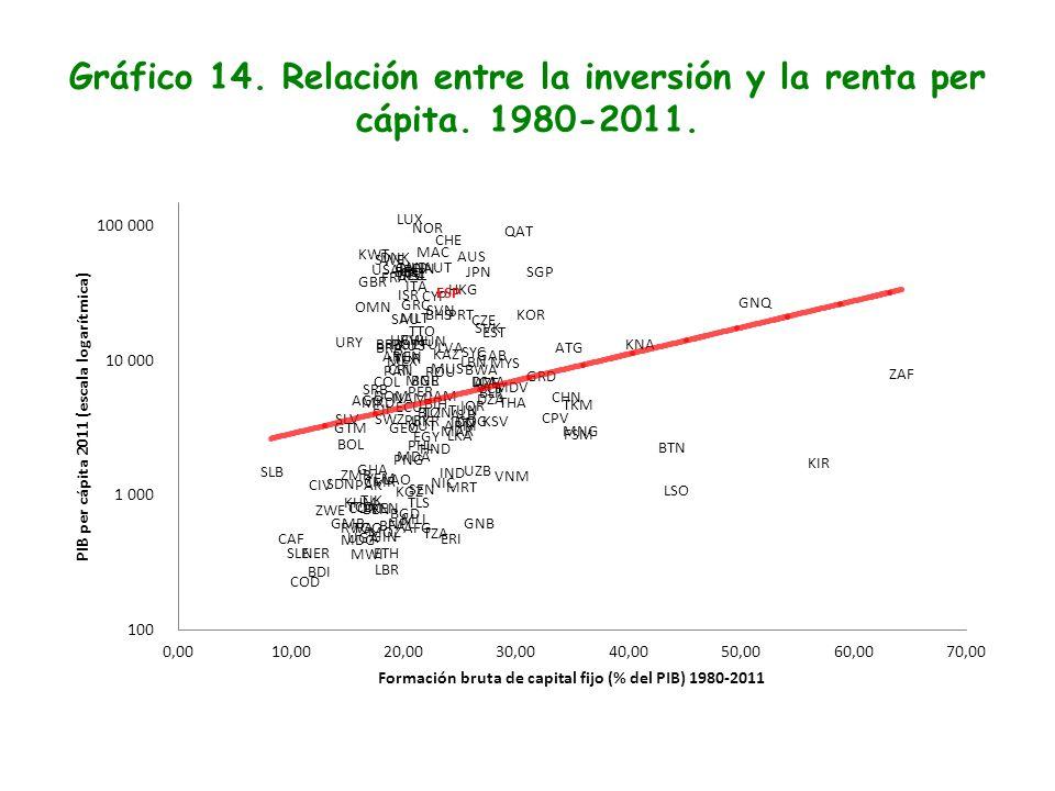 Gráfico 14. Relación entre la inversión y la renta per cápita