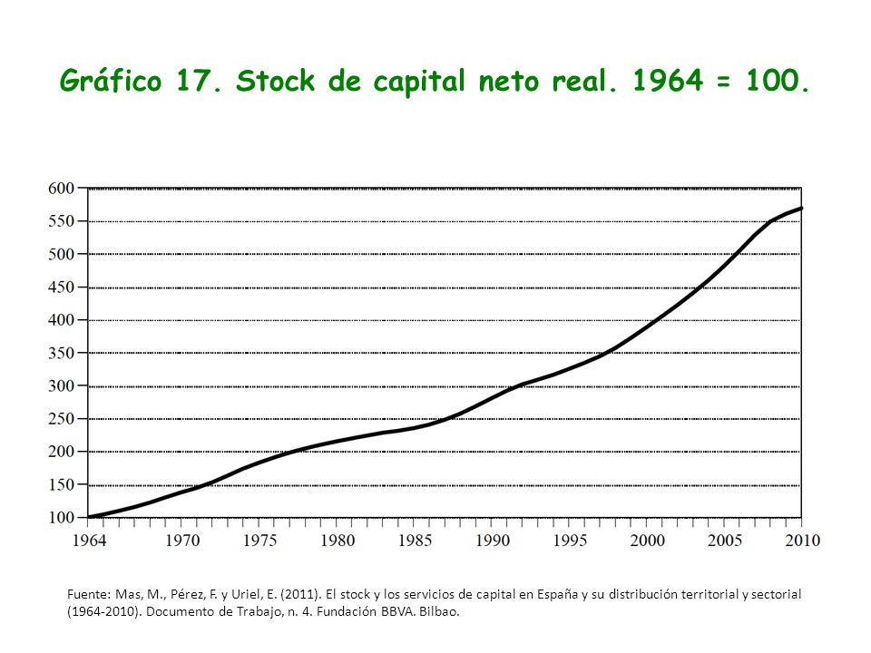 Gráfico 17. Stock de capital neto real. 1964 = 100.