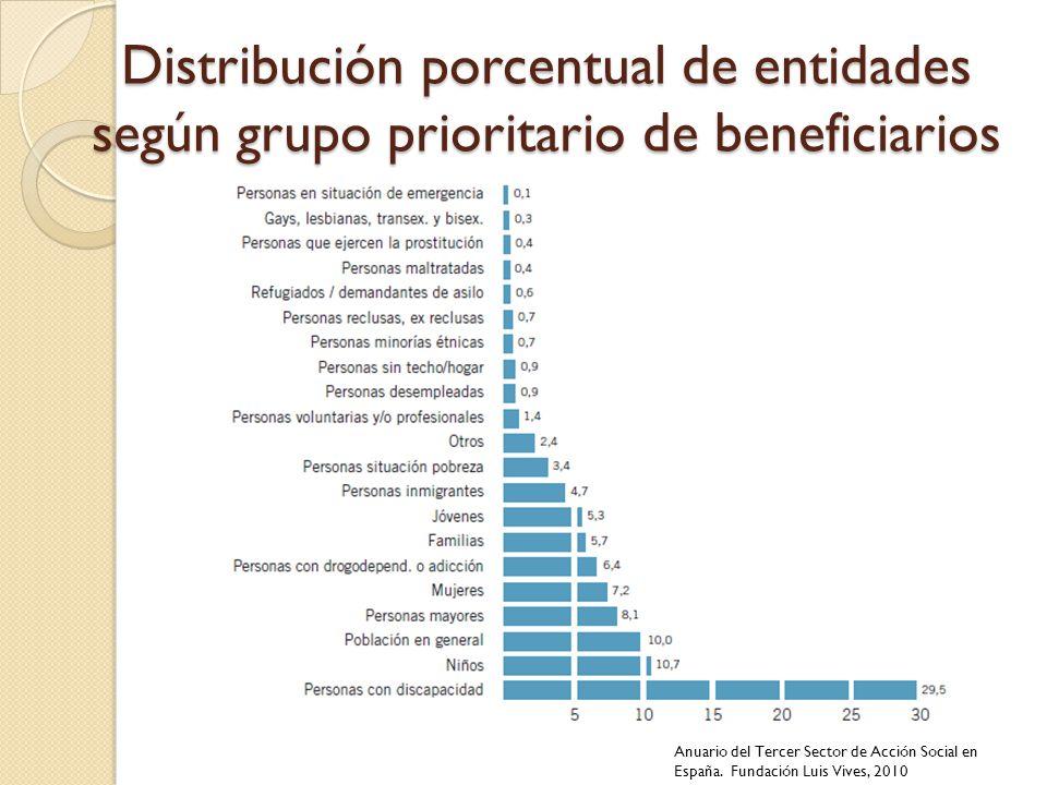 Distribución porcentual de entidades según grupo prioritario de beneficiarios