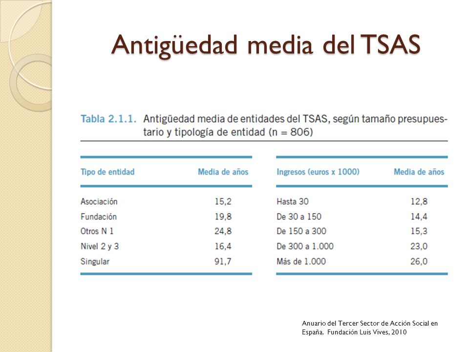 Antigüedad media del TSAS