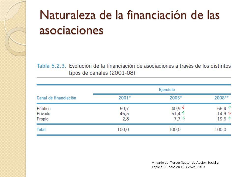Naturaleza de la financiación de las asociaciones