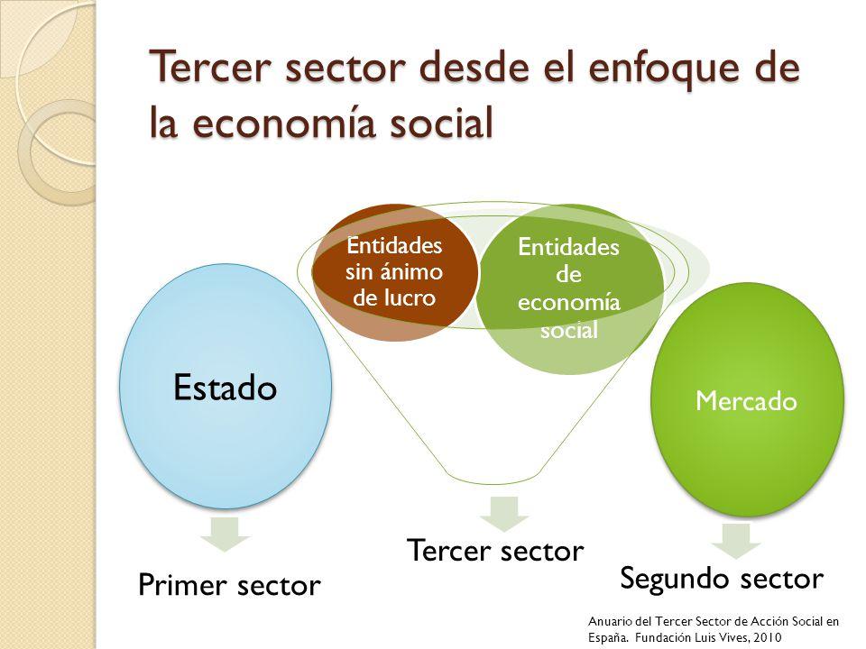 Tercer sector desde el enfoque de la economía social