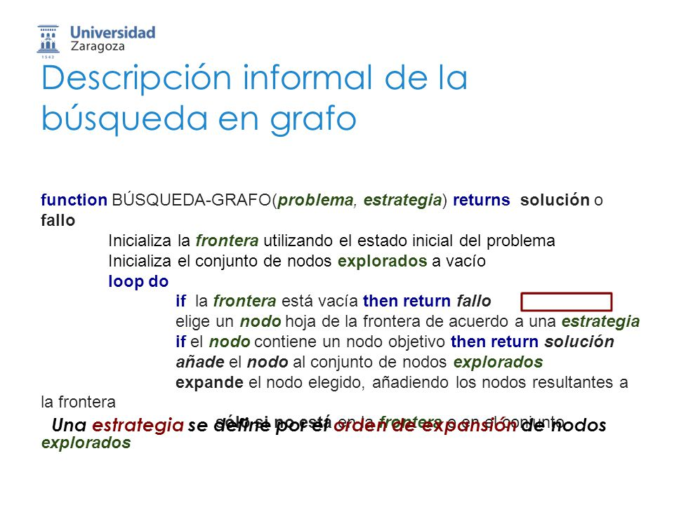 Descripción informal de la búsqueda en grafo