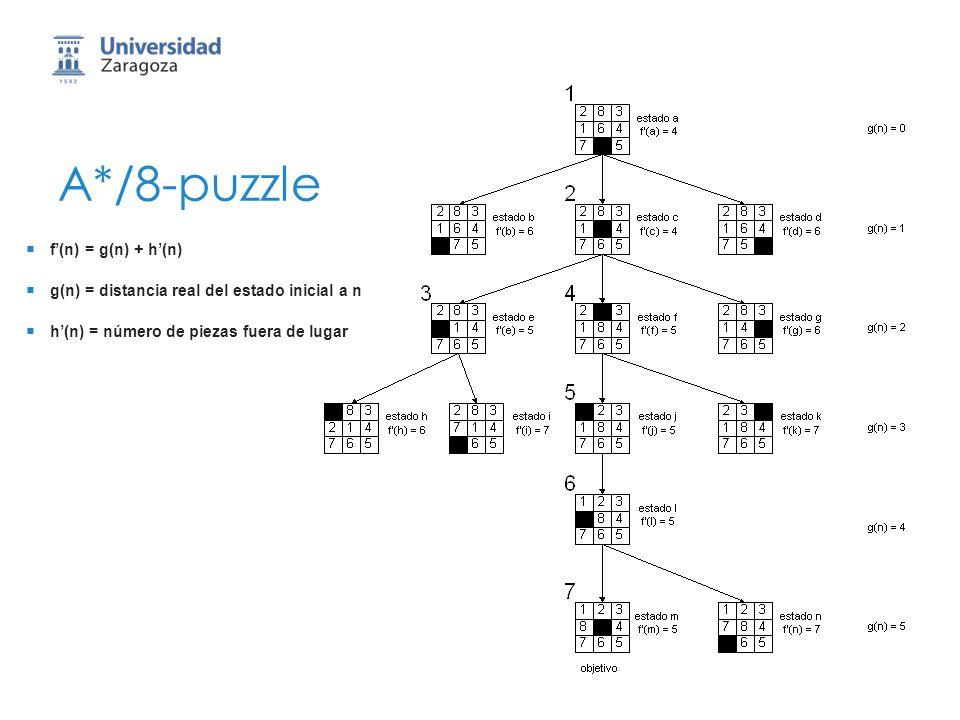 A*/8-puzzle f'(n) = g(n) + h'(n)