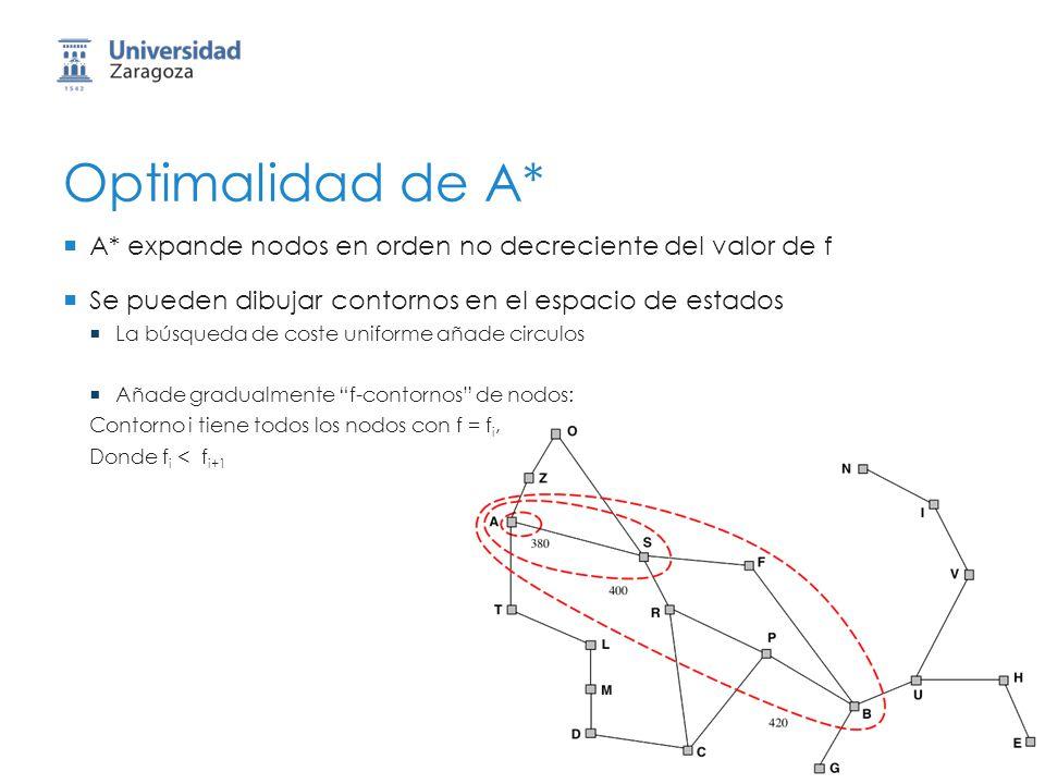 Optimalidad de A* A* expande nodos en orden no decreciente del valor de f. Se pueden dibujar contornos en el espacio de estados.